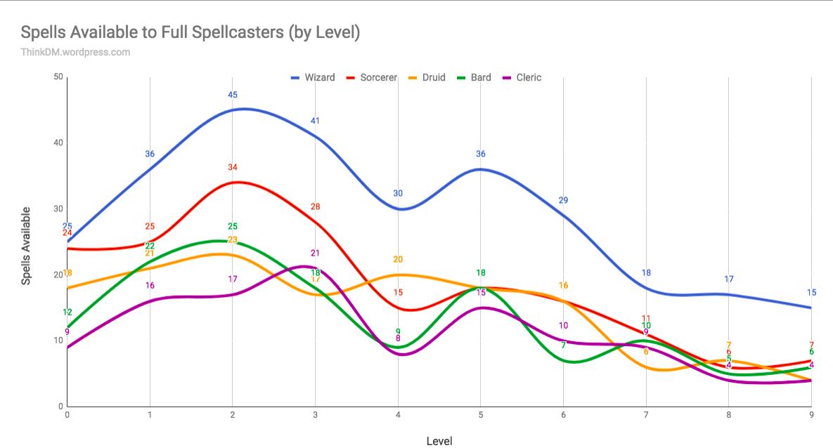 Building a Homebrew Spellcaster – ThinkDM