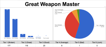 Great Weapon Master