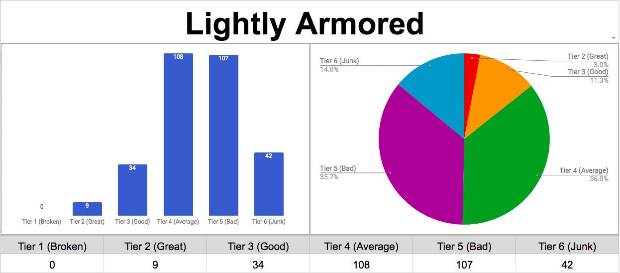 Feat Strength Tier RESULTS (Lucky/GWM/SS broken
