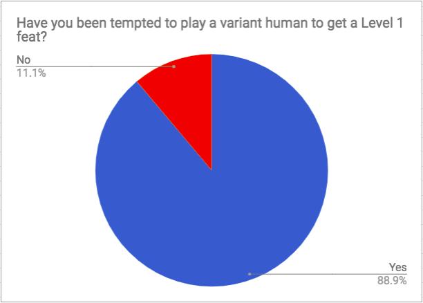 Variant Human Temptation