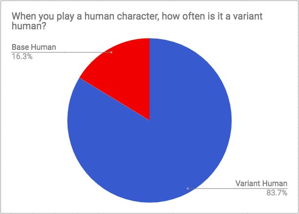 Variant Human vs. Base Human