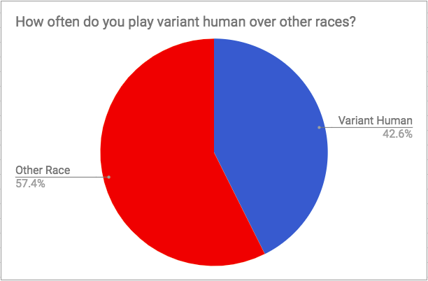 Variant Human vs. Other Races