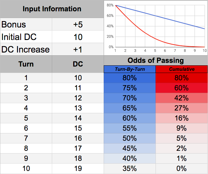 DC Increase Chart