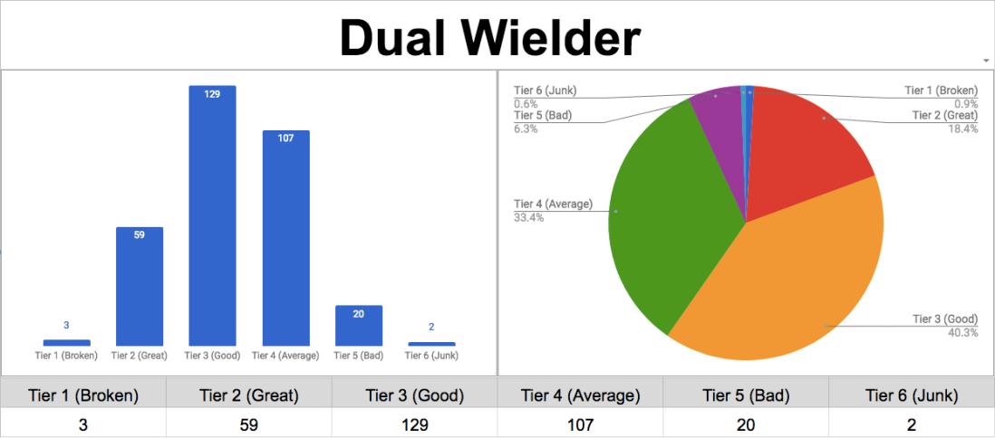 Dual Wielder Feat