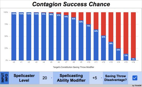 Contagion 17D