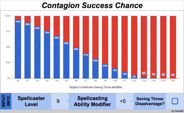 Contagion 9