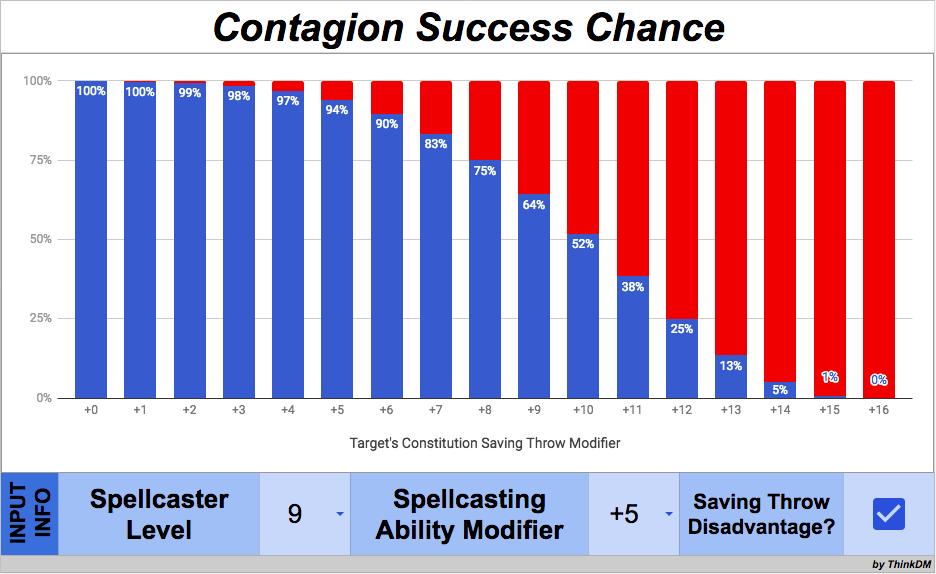 Contagion 9D