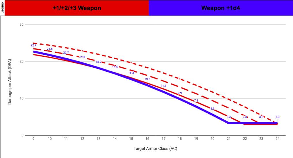Weapon Mods: +1d4 damage