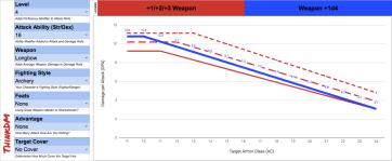 d4 - Level 4 Archery