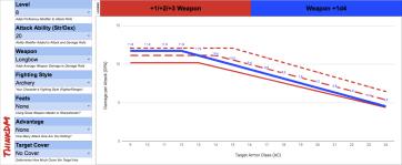 d4 - Level 8 Archery