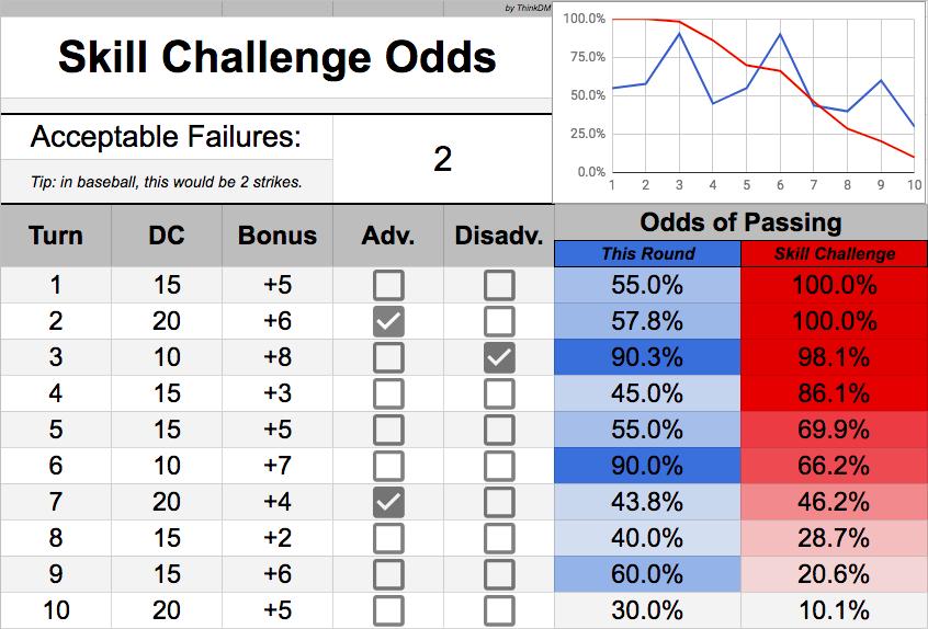 Skill Challenge Odds Calculator
