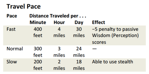Travel Pace Chart