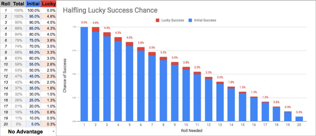 Halfling Lucky