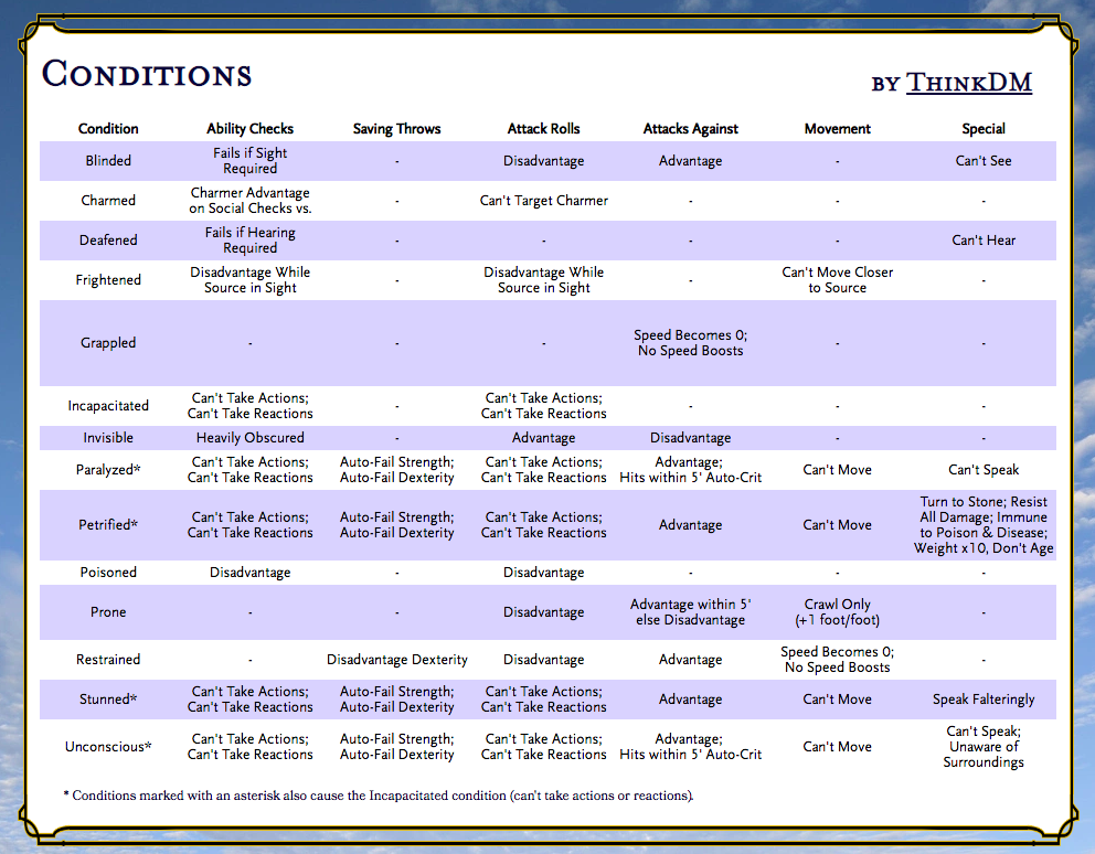 Conditions Chart by Effect