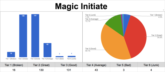 magic initiate chart