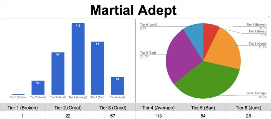 martial adept chart