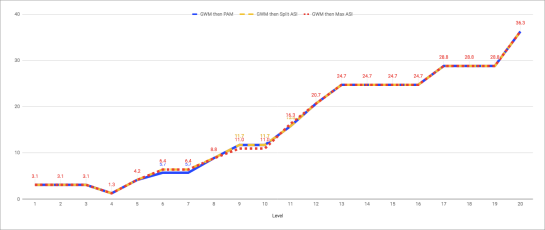 GWM vs AC20