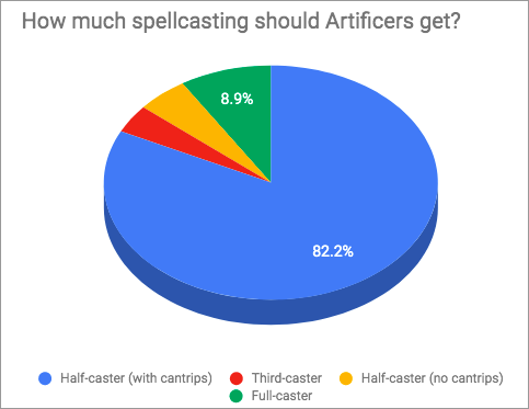 Artificer Survey - Spellcasting