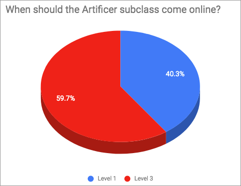 Artificer Survey - Subclass Level