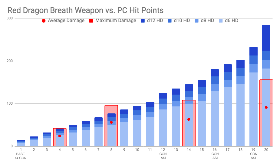 Breath Weapon Dice Pools