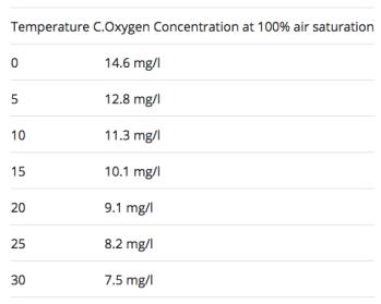 Dissolved Oxygen