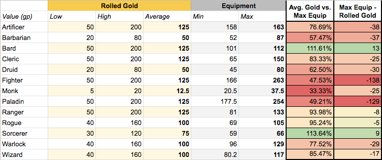 Avg Gold vs Max Equipment