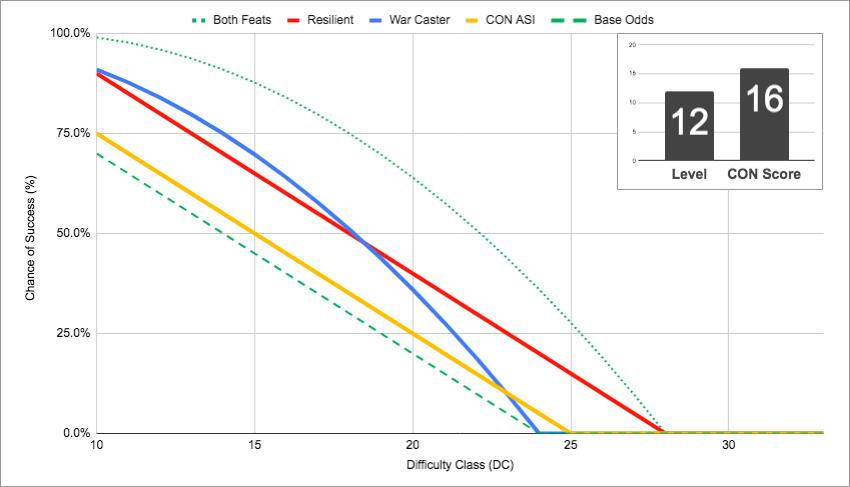 War Caster vs. Resilient (CON)