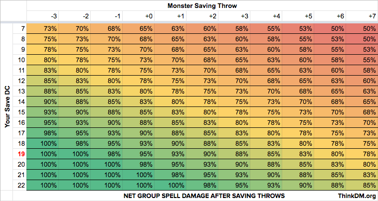 Mob AoE Net Spell Damage Post-Save