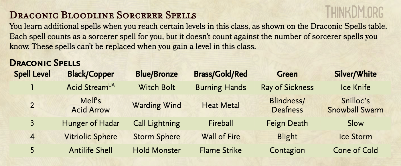 Draconic Bloodline Expanded Spells