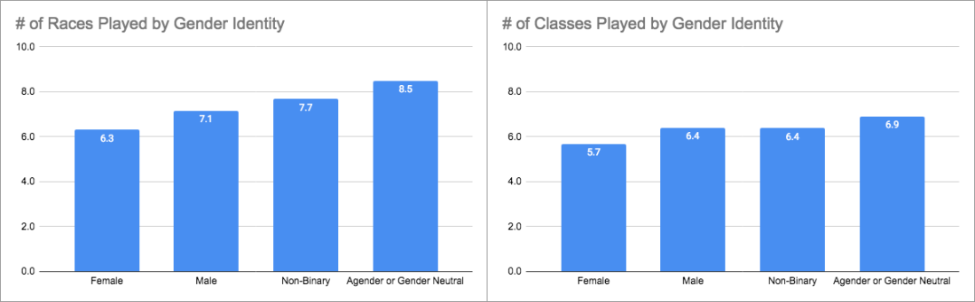 Gender Bias in D&D Character Creation - # Played